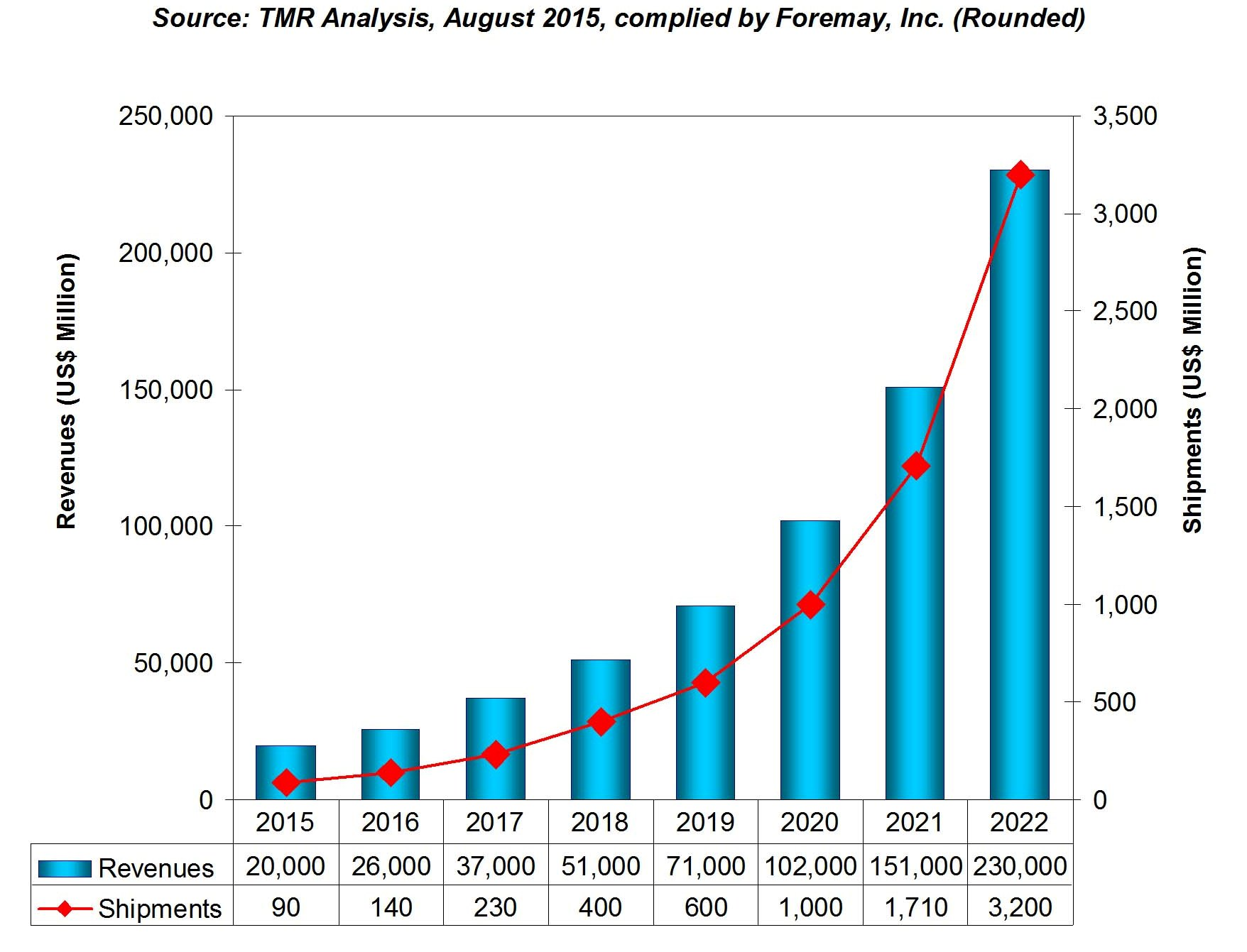 Foremay Global Ssd Market